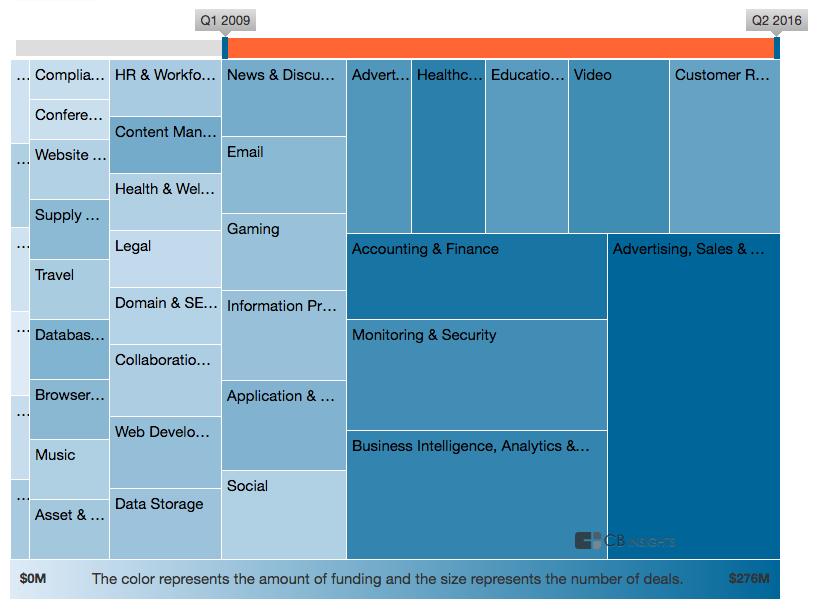 Industry Heatmap 3