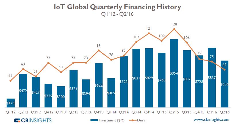 IoT Quarterly Q2