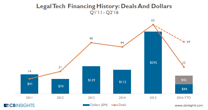 Legal.tech.ANNUAL_funding.figures_2016_v4