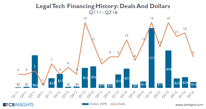 Legal.tech.QUARTERLY_funding.figures_2016_v3