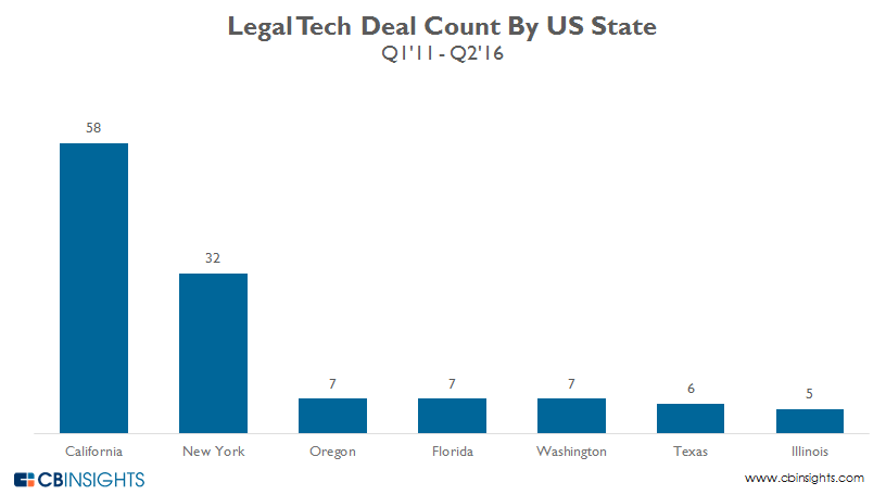Legal.tech.deals.by.STATE_2016_v2