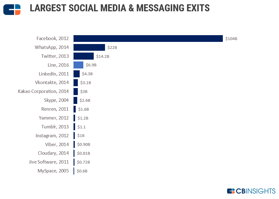 Line Post Update social media companies2