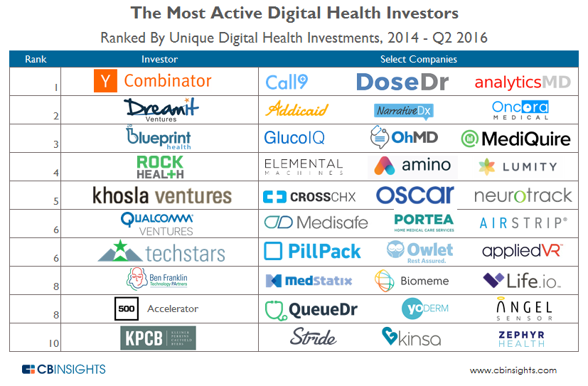 Most Active Digital Health Investors Overall