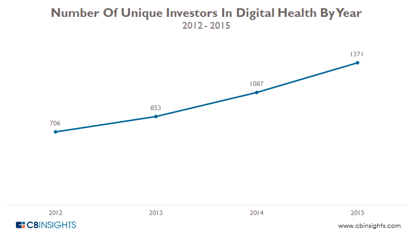 Number of Unique investor digital health