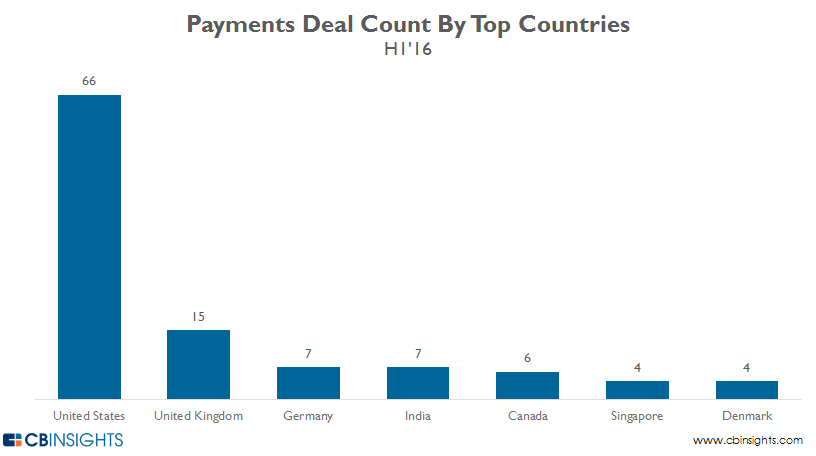 Payments_deals.by.top.country_q2-16