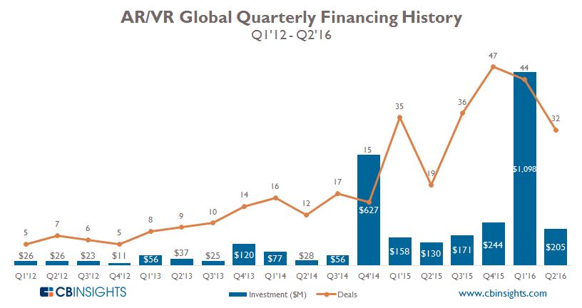 Quarterly ARVR
