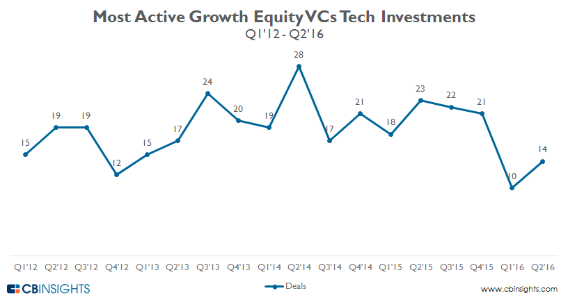 Quarterly.deals.most.active.growth.equity.investors_2016