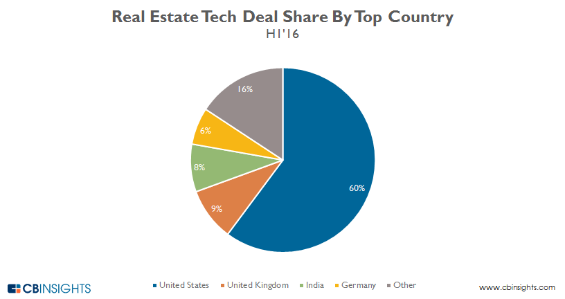 Real.estate.deals.by.country-update