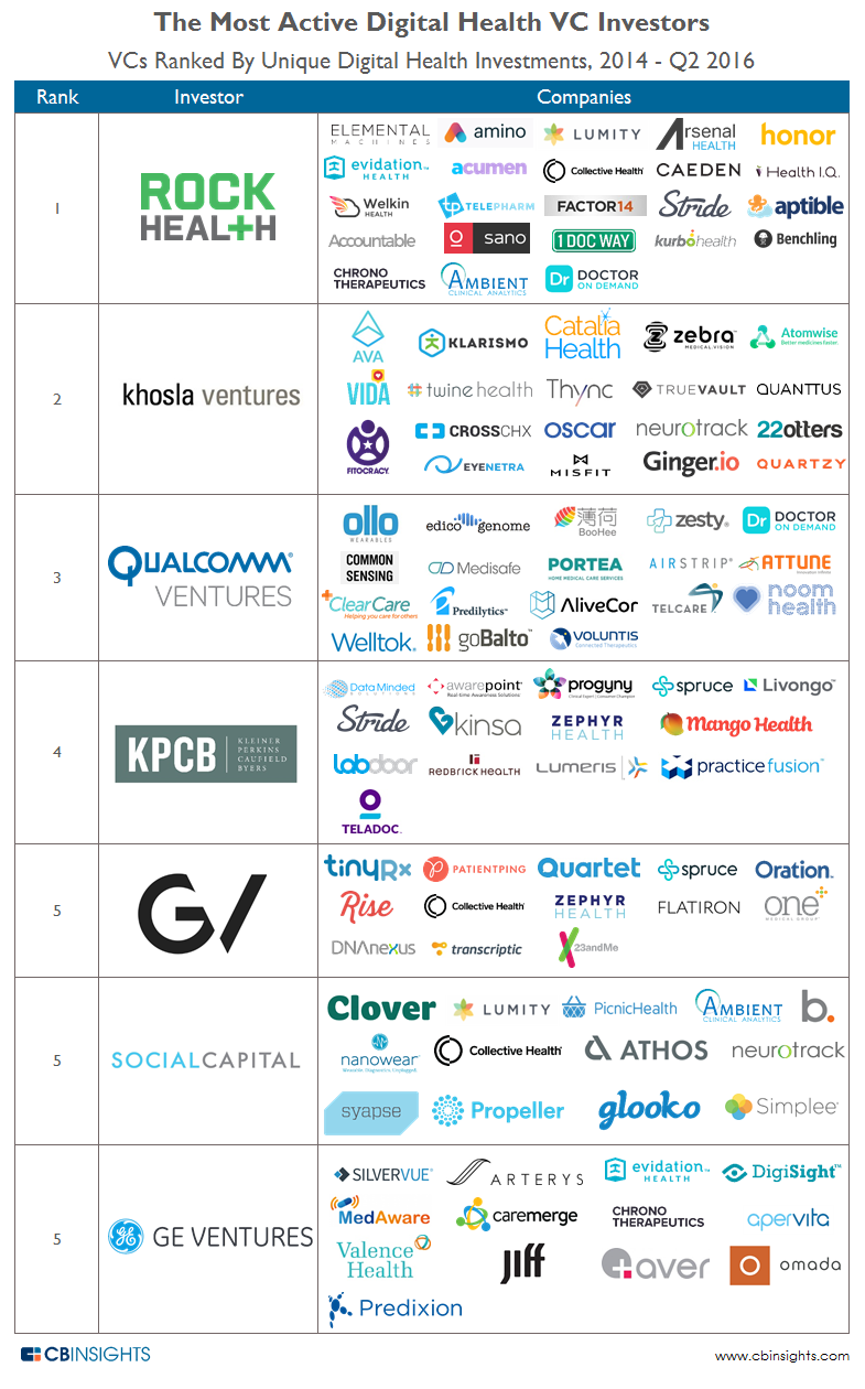 Top Digital Health Investors