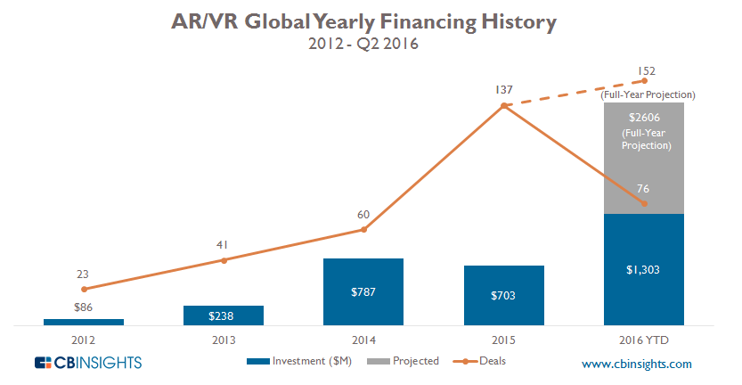 Yearly ARVR