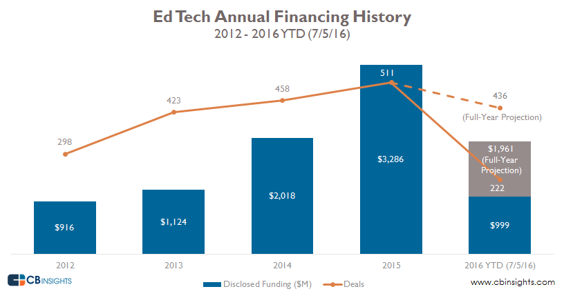 annual ed tech 2q16