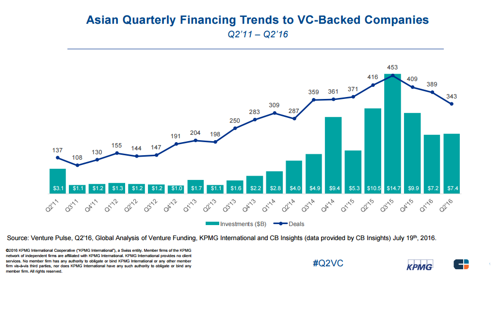 asian quarterly vc kpmg 2q16