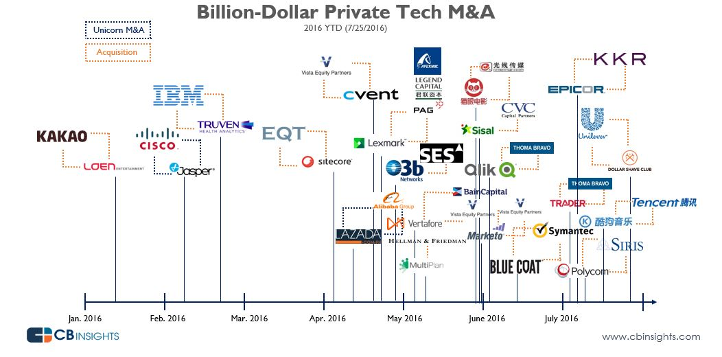 billion dollar tech exits