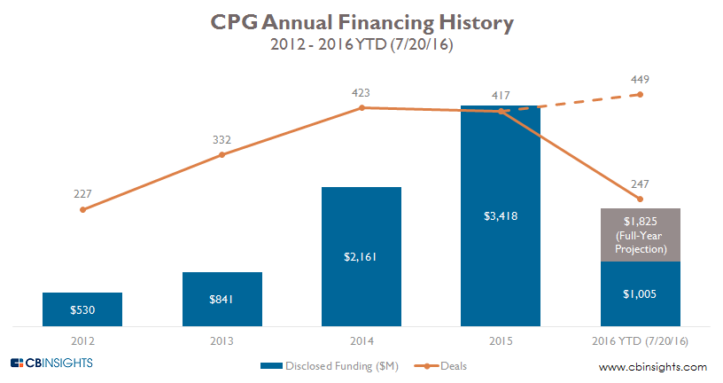 cpg annual q216
