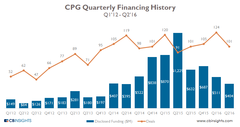 cpg quarterly 2q16
