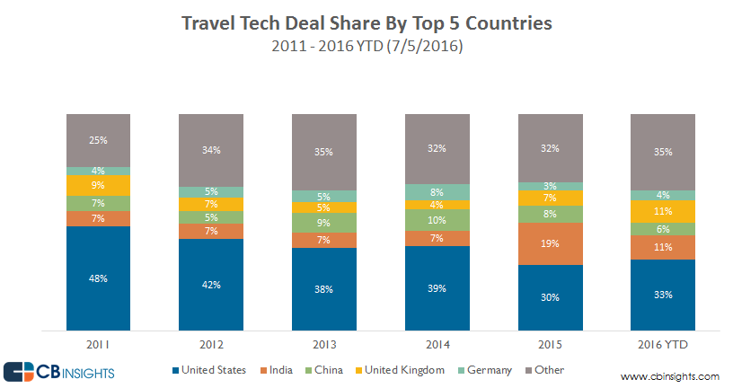 deal.share.by.country.travel.tech_q2