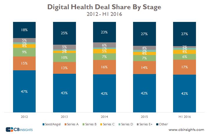 digital health deal share h12016