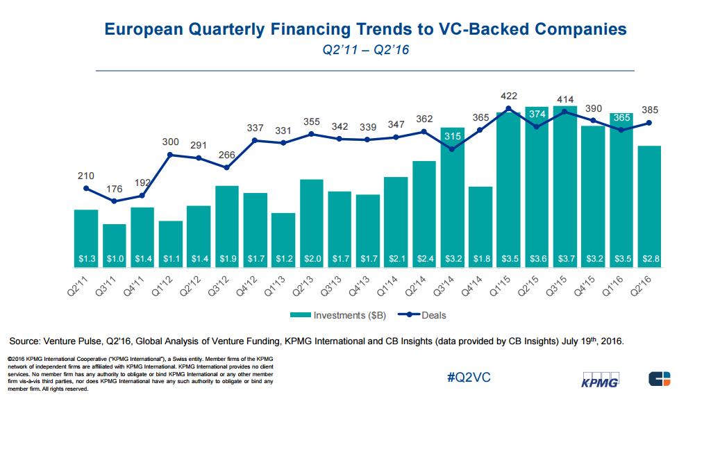 european VC quarterly trends KPMG 2q16