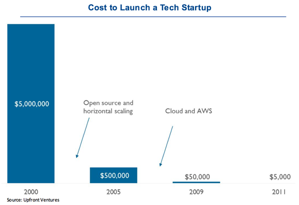 cost of launching a startup