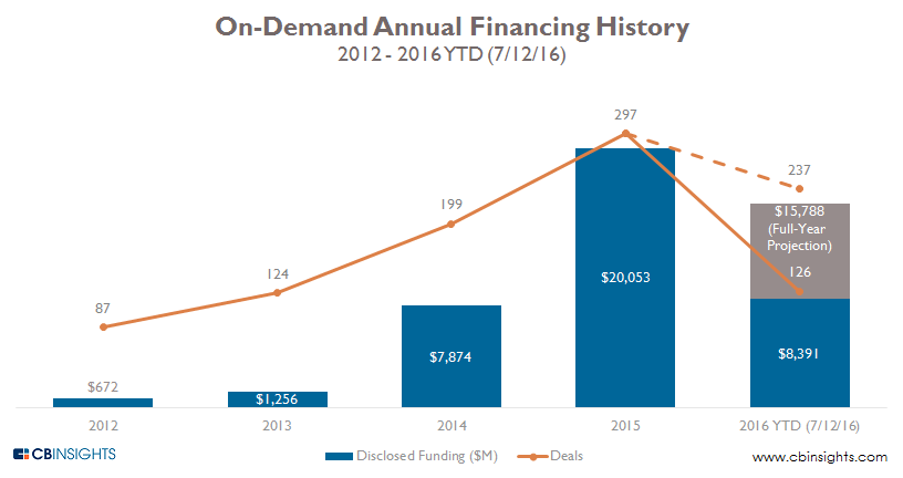 on demand annual 2q16