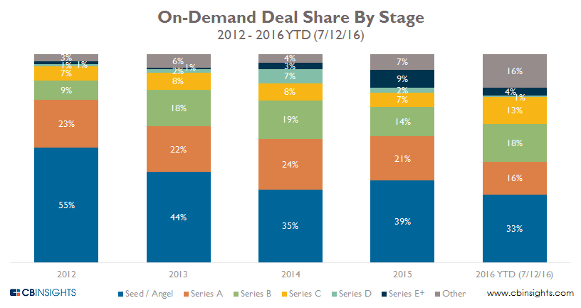 on demand deal share by stage 2q16