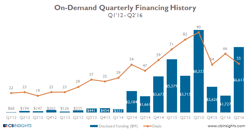 on demand quarterly 2q16
