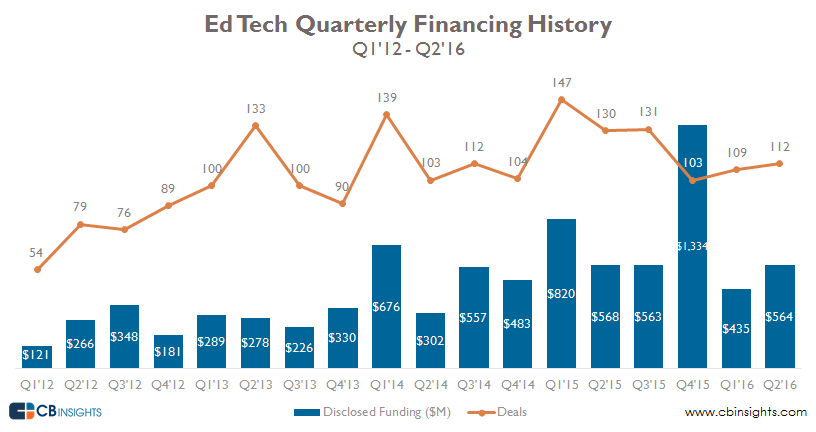 quarterly ed tech 2q16