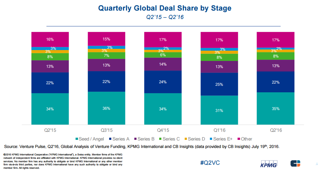 quarterly global vc deal share