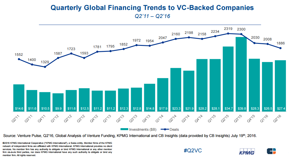 quarterly vc global kpmg 2q16