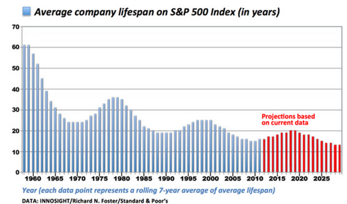 death of S&P 500