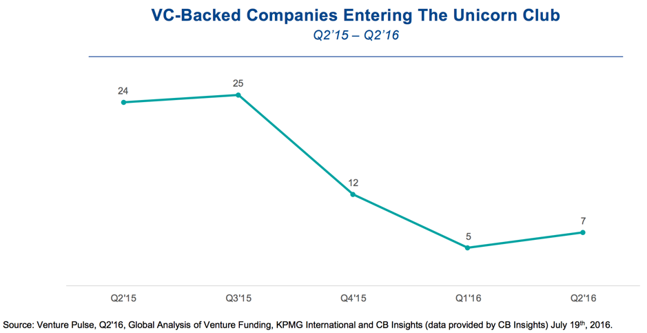 unicorn company decline