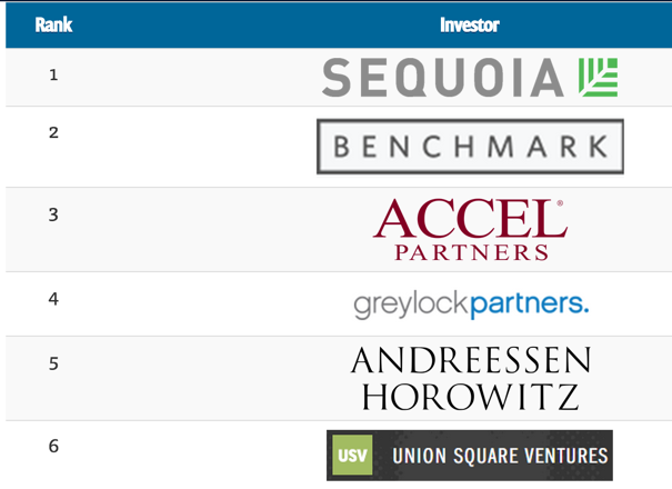 venture capital rankings