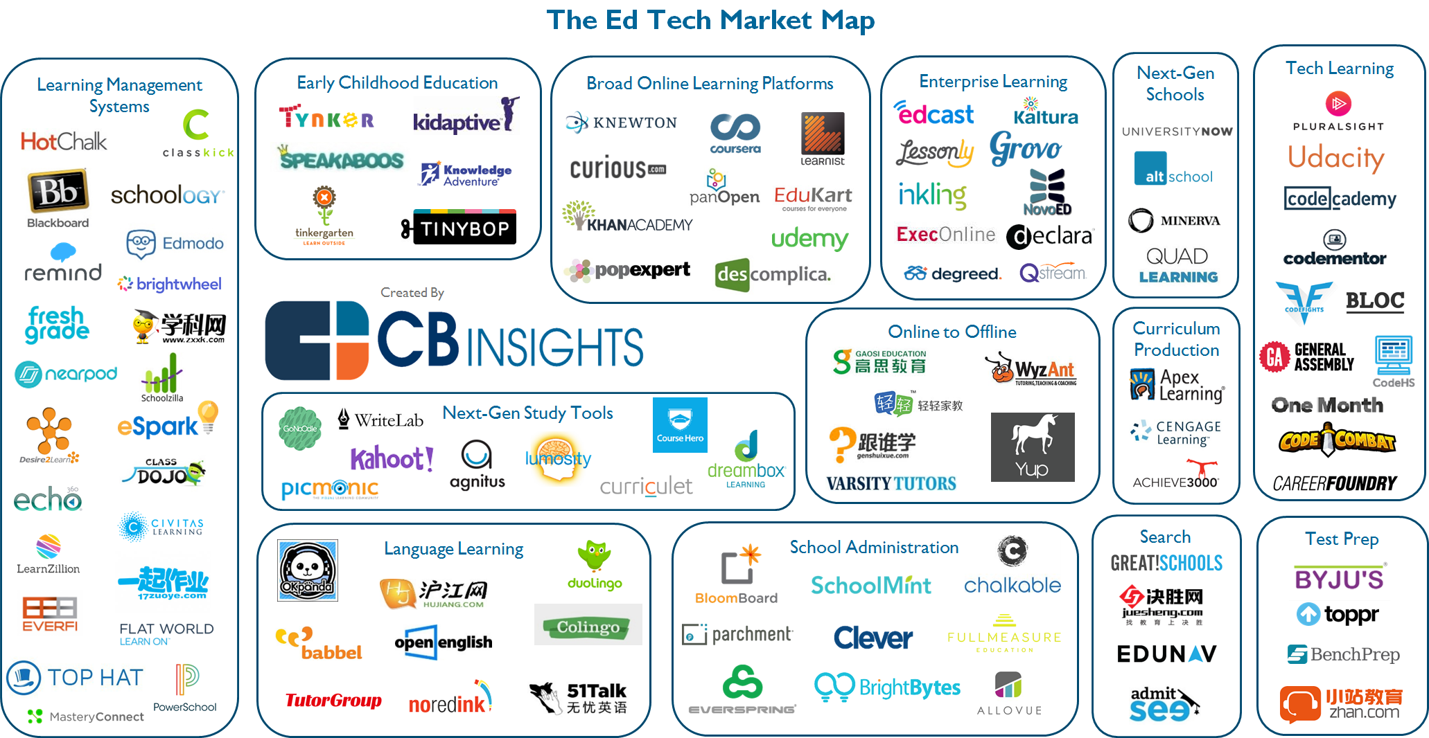 Ed Tech Startups Across Learning Management, Language Teaching, And More