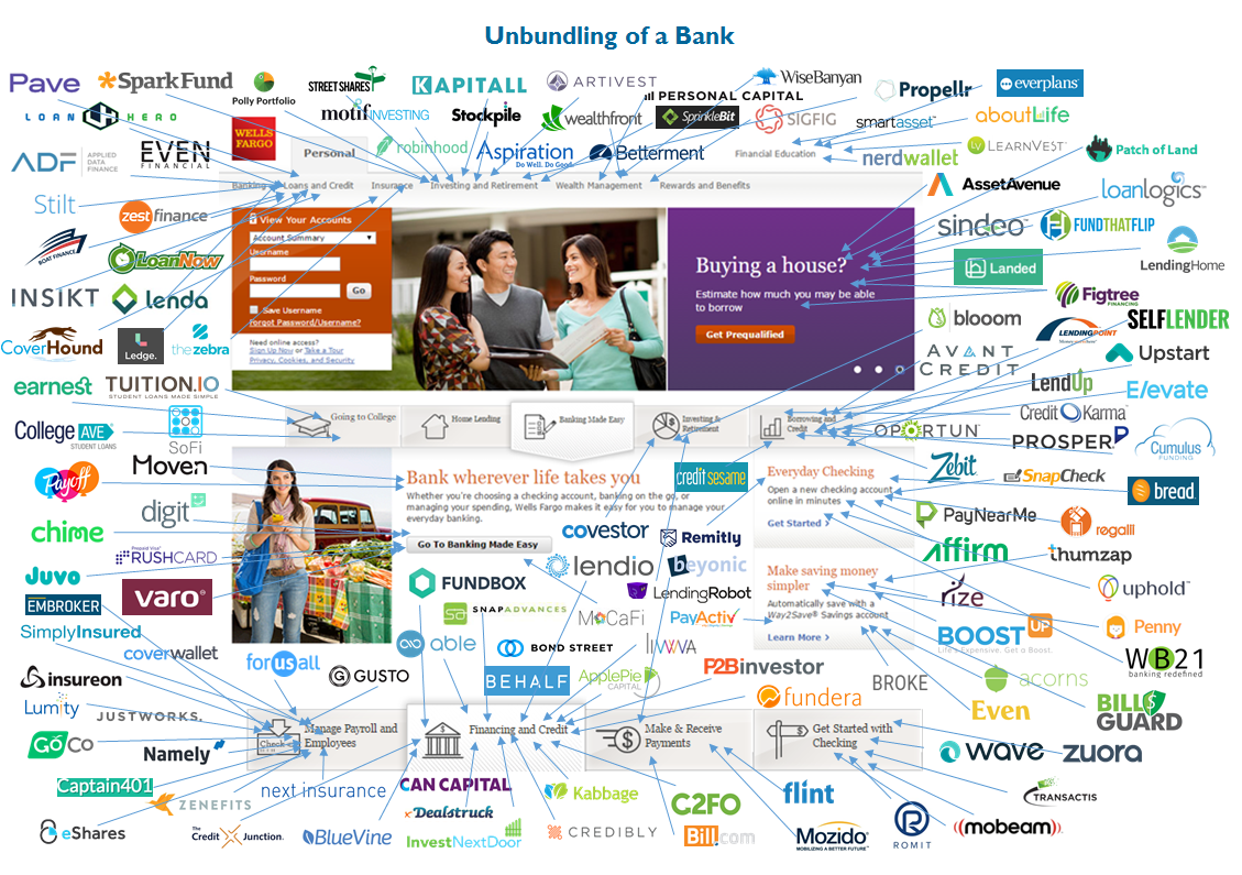 Unbundling Bank of America, Wells Fargo, and Citi