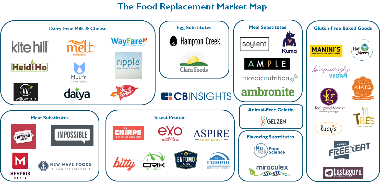 8.1.16 food replacement market map