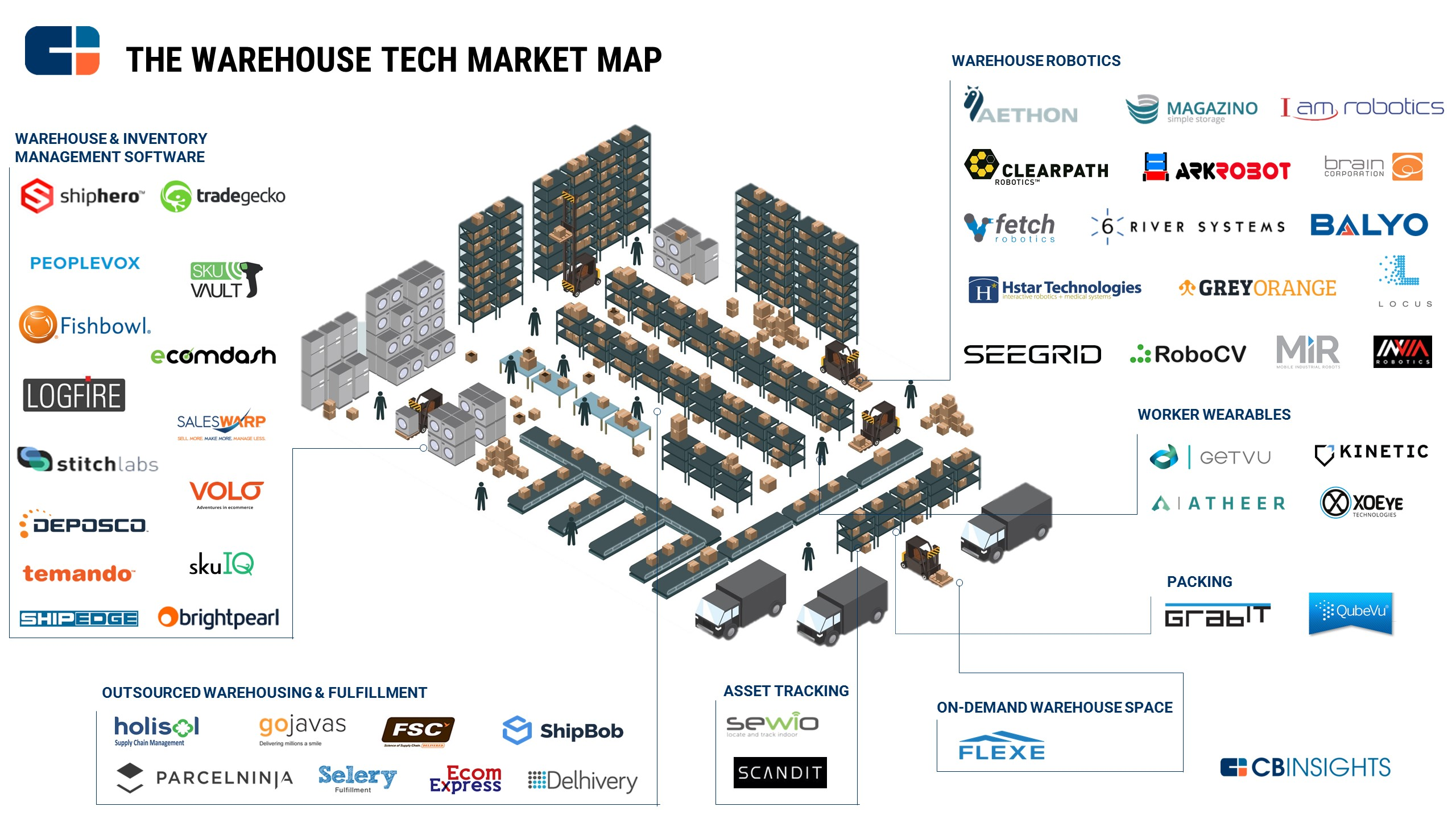 9.26 Warehouse Tech Map New Format