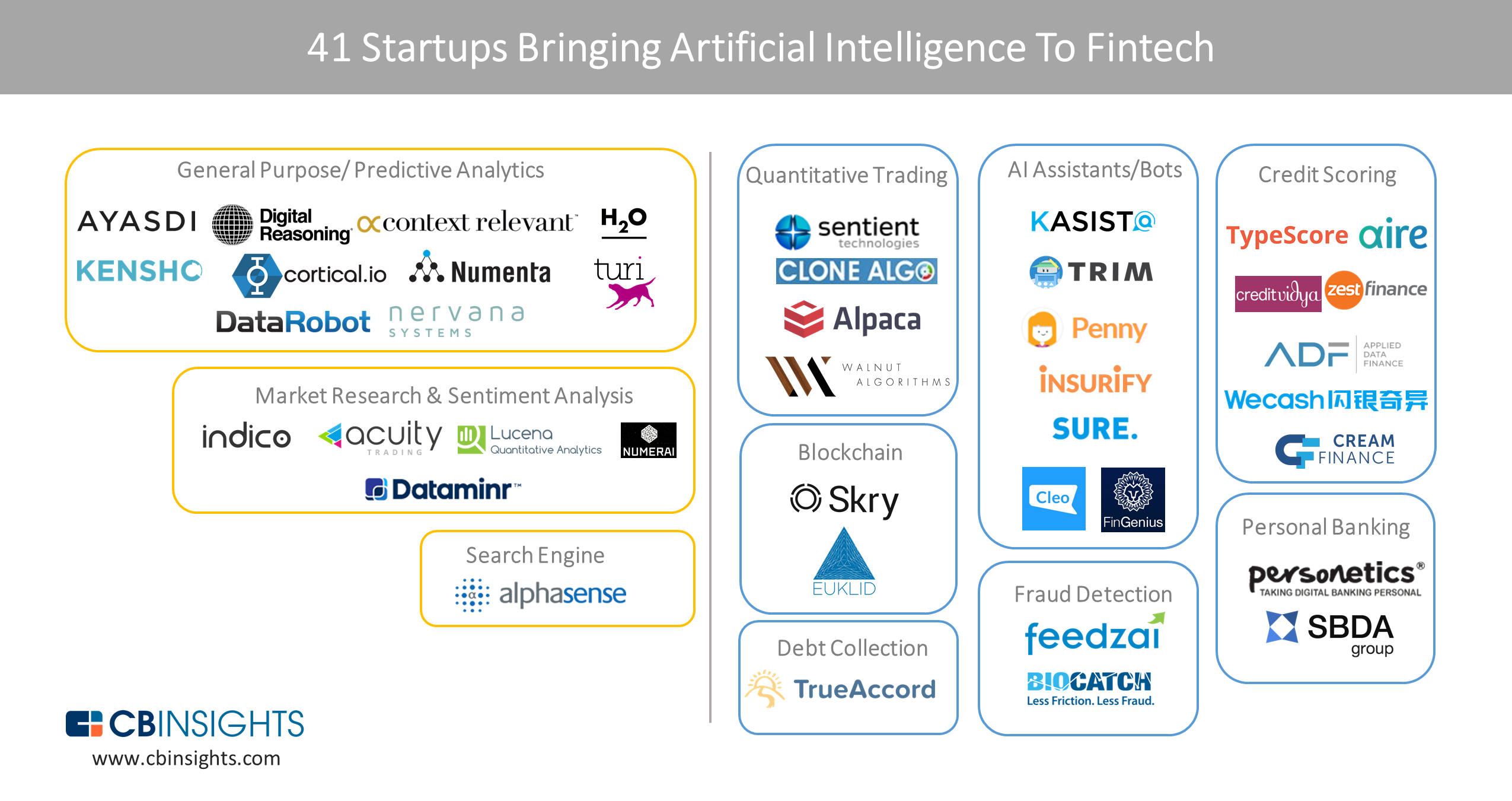 Startups Bringing AI To Fintech