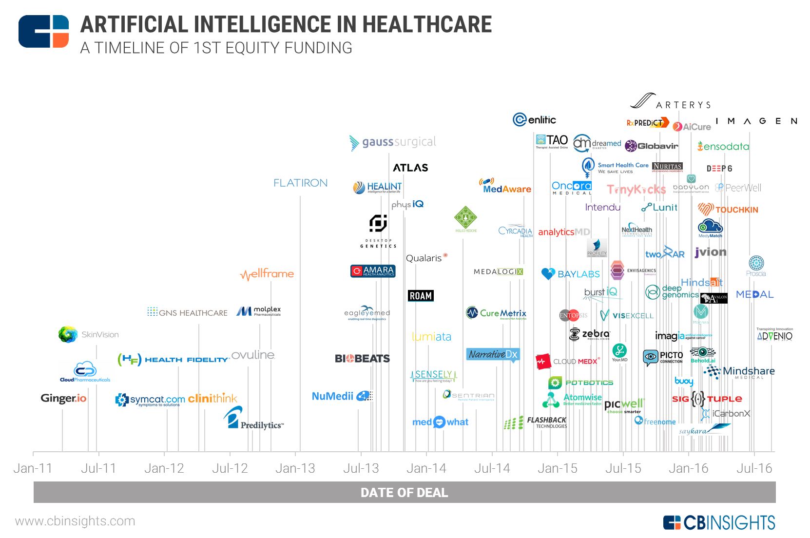 AI_health_first_equity_timeline_20160829