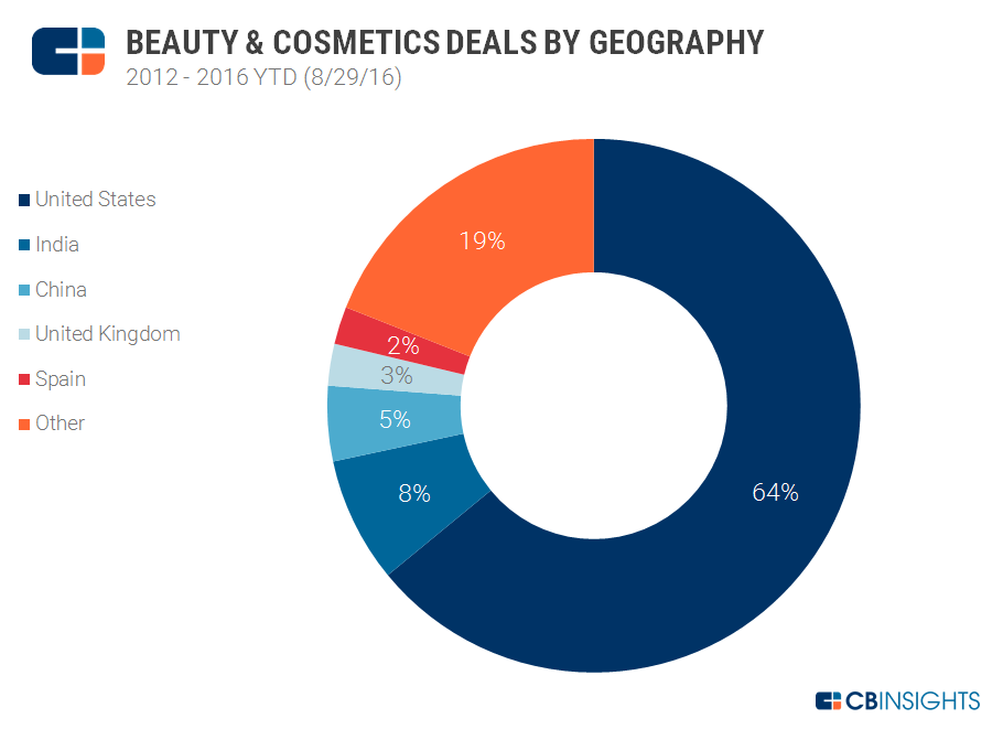 Beauty Deals by Geo