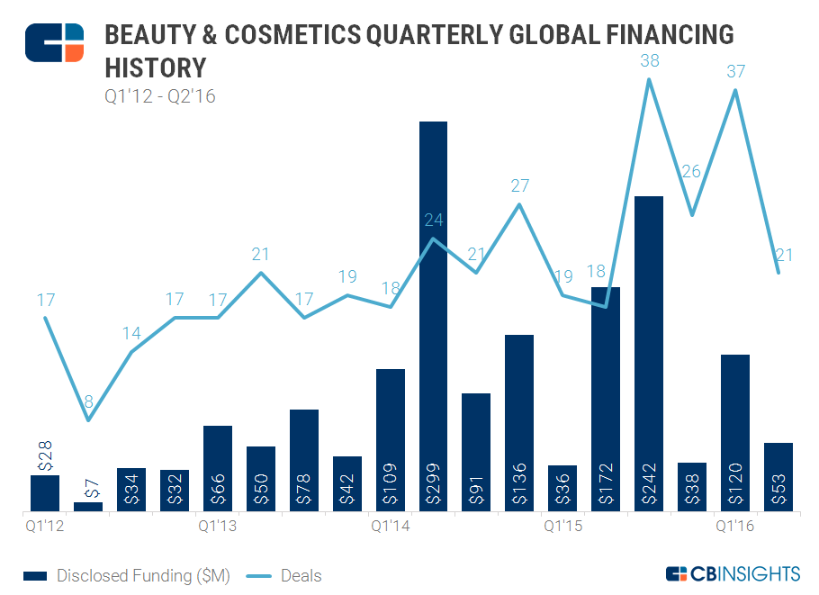 Beauty Quarterly Funding