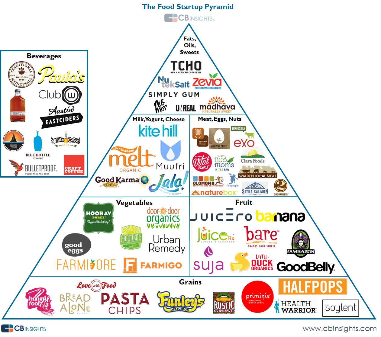 Free Printable Food Pyramid Chart