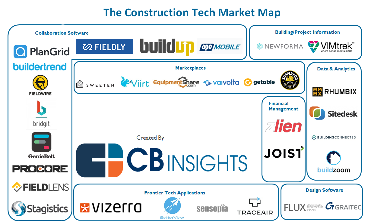 Startups Attacking The Construction Industry