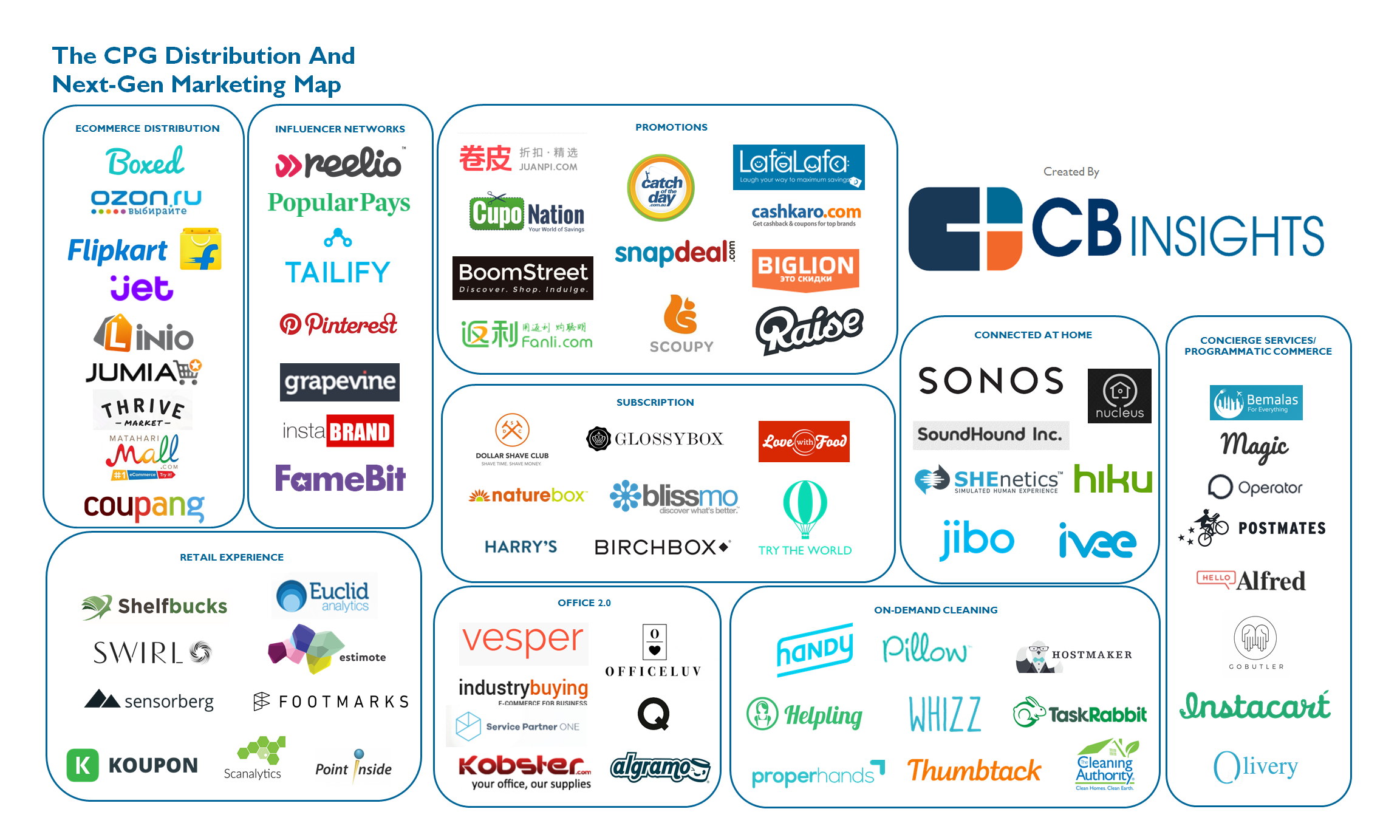 Startups Reshaping How And Where We Buy Consumer Goods