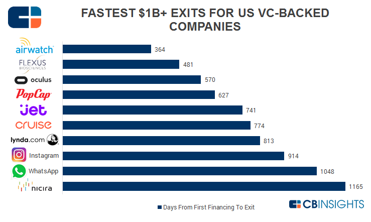 Fastest Exits VC-Backed