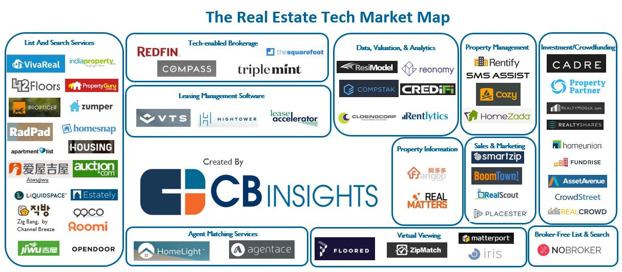 Startups Reshaping How Property Is Bought, Sold, And Managed