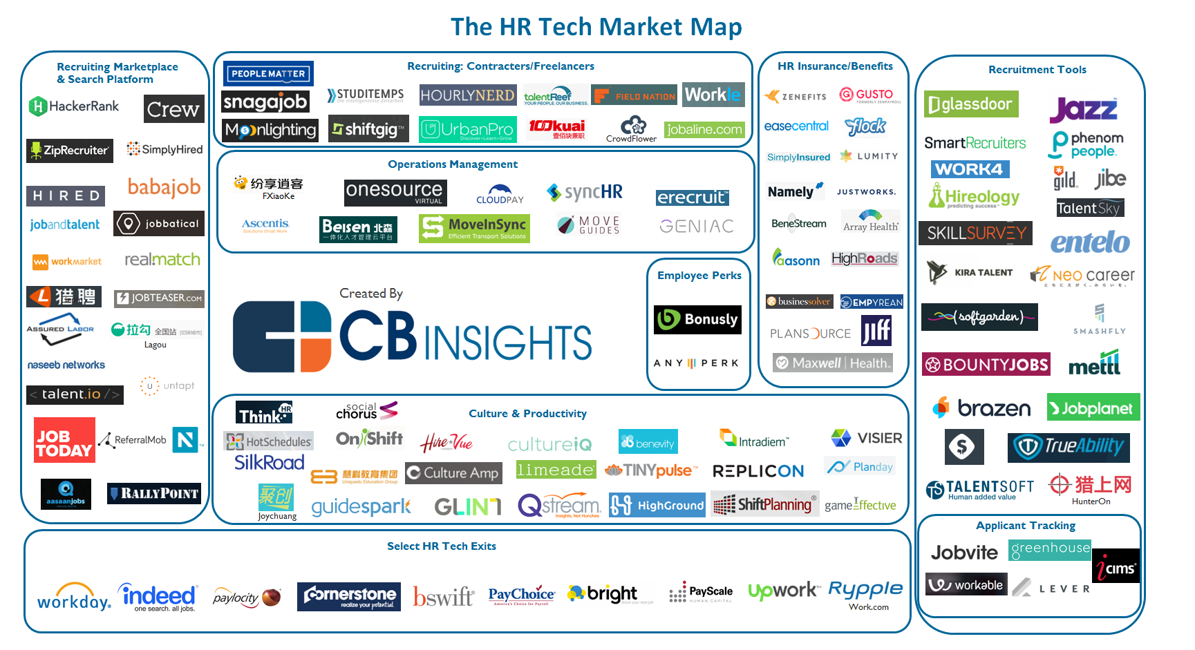 45 Market Maps Covering Fintech Cpg Auto Tech