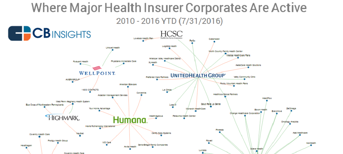 Health Insurance Investment BSG feature