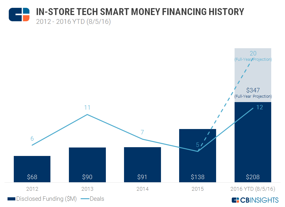In Store Tech Annual Smart Money