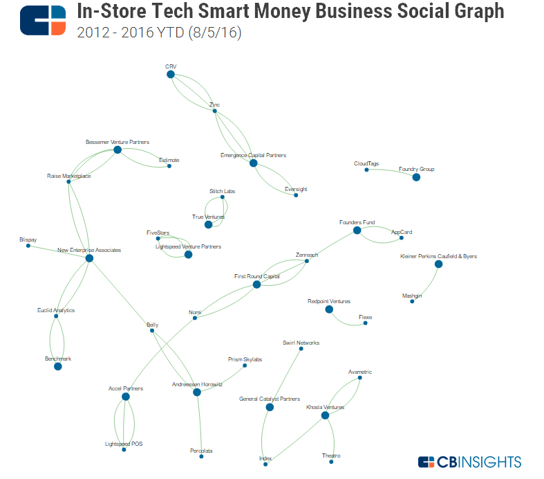 In Store Tech Smart Money BSG