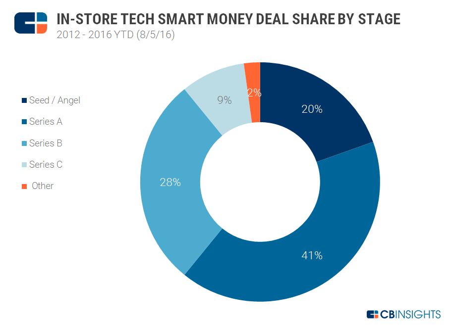 In Store Tech Smart Money By Stage